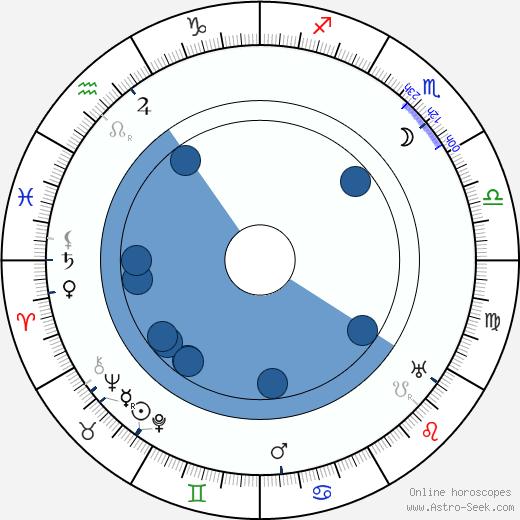 René Pujol wikipedia, horoscope, astrology, instagram