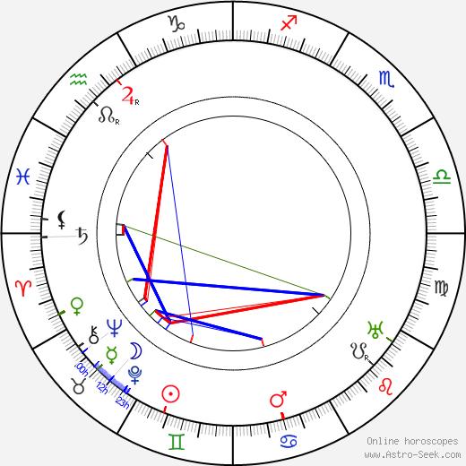 Roger Vincent birth chart, Roger Vincent astro natal horoscope, astrology