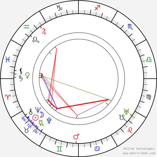 Roy Atwell день рождения гороскоп, Roy Atwell Натальная карта онлайн