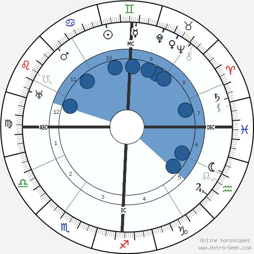 Edmond Jaloux wikipedia, horoscope, astrology, instagram