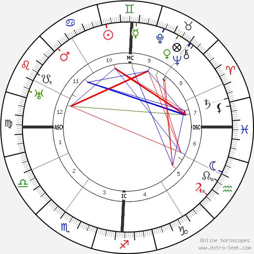 Эдмон Жалу Edmond Jaloux день рождения гороскоп, Edmond Jaloux Натальная карта онлайн