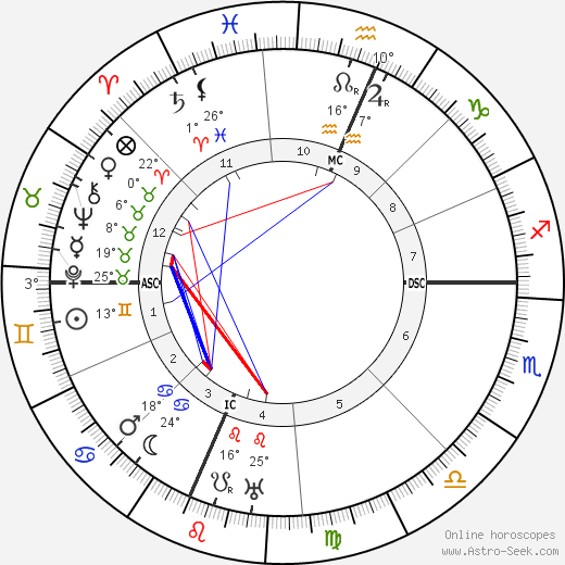 Frank Buchman birth chart, biography, wikipedia 2019, 2020