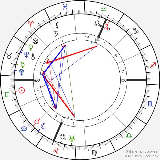 Frank Buchman astro natal birth chart, Frank Buchman horoscope, astrology