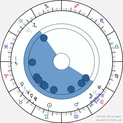 Franklyn Farnum wikipedia, horoscope, astrology, instagram