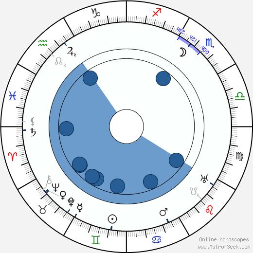 James Oliver Curwood wikipedia, horoscope, astrology, instagram