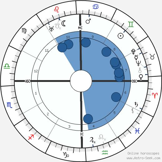 Pancho Villa wikipedia, horoscope, astrology, instagram