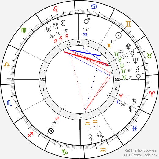 Pancho Villa birth chart, biography, wikipedia 2020, 2021