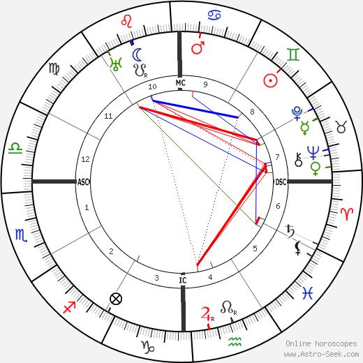 Pancho Villa birth chart, Pancho Villa astro natal horoscope, astrology