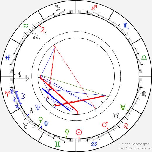 Rudolf Měšťák tema natale, oroscopo, Rudolf Měšťák oroscopi gratuiti, astrologia