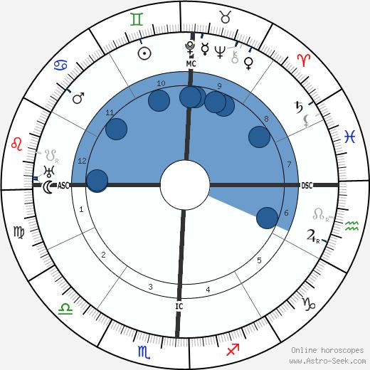 W  D  Gann Birth Chart Horoscope, Date of Birth, Astro