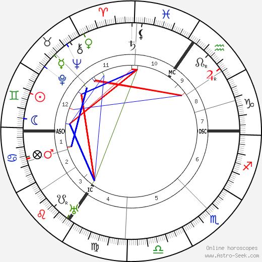 Уоллес Хартли Wallace Hartley день рождения гороскоп, Wallace Hartley Натальная карта онлайн
