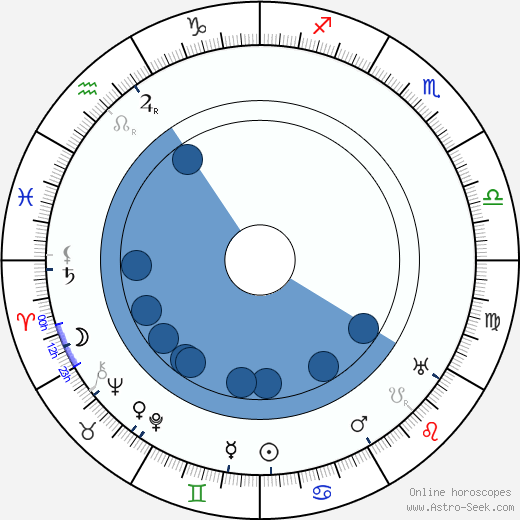 Wells Hastings wikipedia, horoscope, astrology, instagram