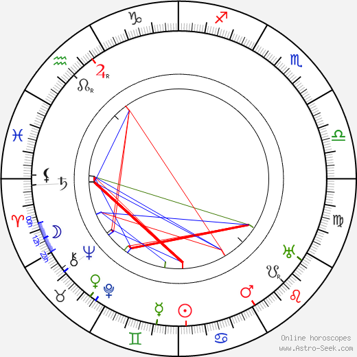 Wells Hastings birth chart, Wells Hastings astro natal horoscope, astrology
