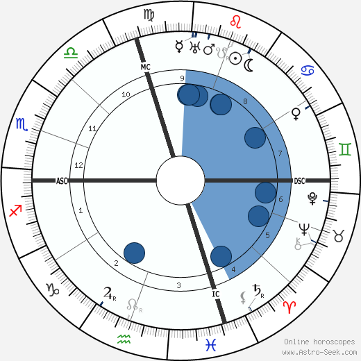 Don Marquis wikipedia, horoscope, astrology, instagram