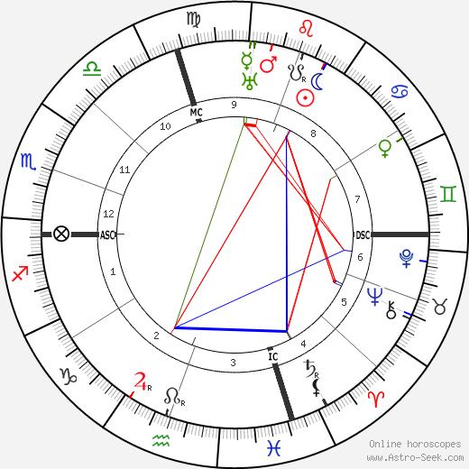 Don Marquis tema natale, oroscopo, Don Marquis oroscopi gratuiti, astrologia