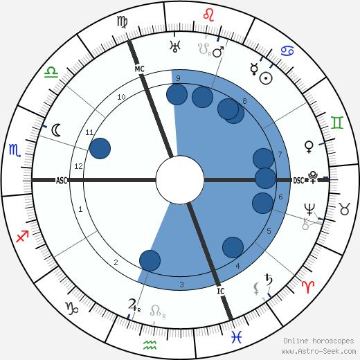 Edgar Dacqué wikipedia, horoscope, astrology, instagram