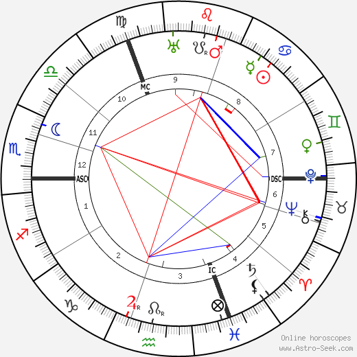 Edgar Dacqué tema natale, oroscopo, Edgar Dacqué oroscopi gratuiti, astrologia