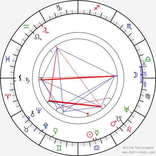 Eino Leino tema natale, oroscopo, Eino Leino oroscopi gratuiti, astrologia