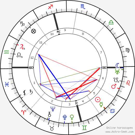 Джордж Кохан George M. Cohan день рождения гороскоп, George M. Cohan Натальная карта онлайн
