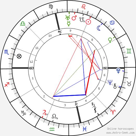 Гай Уоррен Баллард Guy Ballard день рождения гороскоп, Guy Ballard Натальная карта онлайн