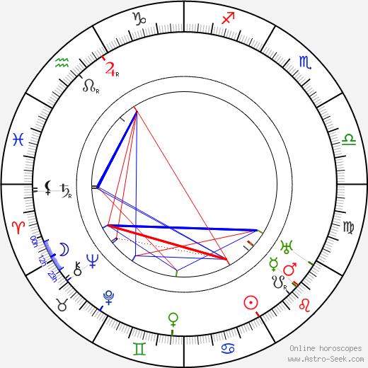 Януш Корчак Janusz Korczak день рождения гороскоп, Janusz Korczak Натальная карта онлайн