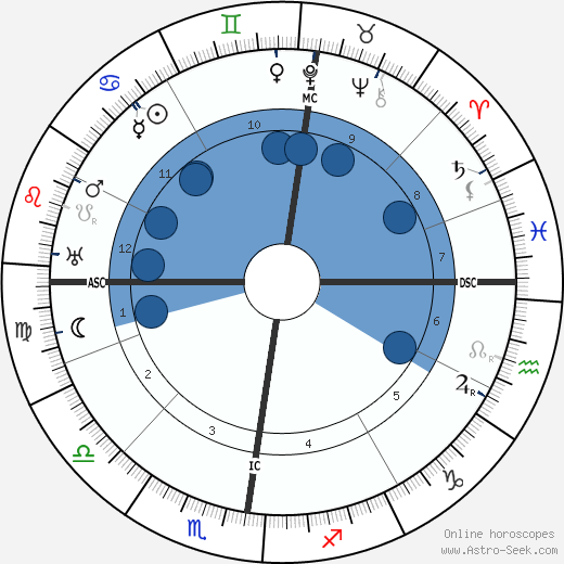 Josef Holbrooke horoscope, astrology, sign, zodiac, date of birth, instagram