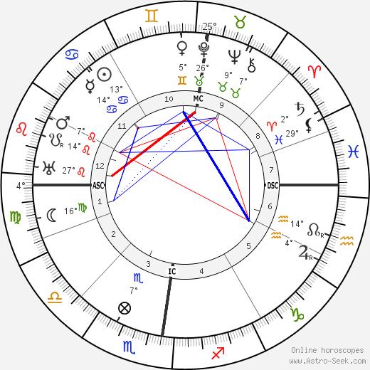 Josef Holbrooke birth chart, biography, wikipedia 2019, 2020