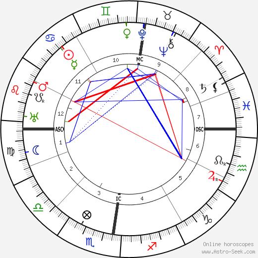 Josef Holbrooke astro natal birth chart, Josef Holbrooke horoscope, astrology