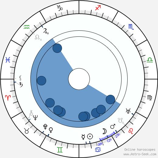 Waldemar Young wikipedia, horoscope, astrology, instagram