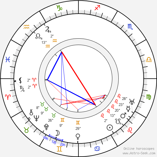 William C. de Mille birth chart, biography, wikipedia 2019, 2020