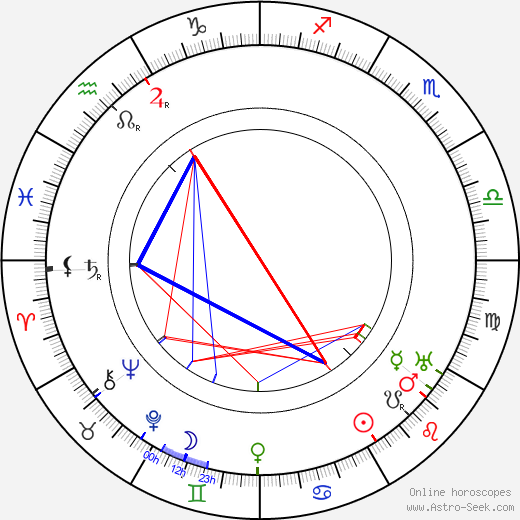 William C. de Mille astro natal birth chart, William C. de Mille horoscope, astrology
