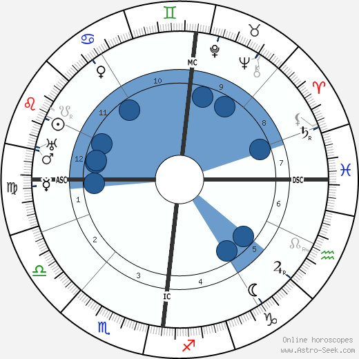 Alfred Döblin wikipedia, horoscope, astrology, instagram