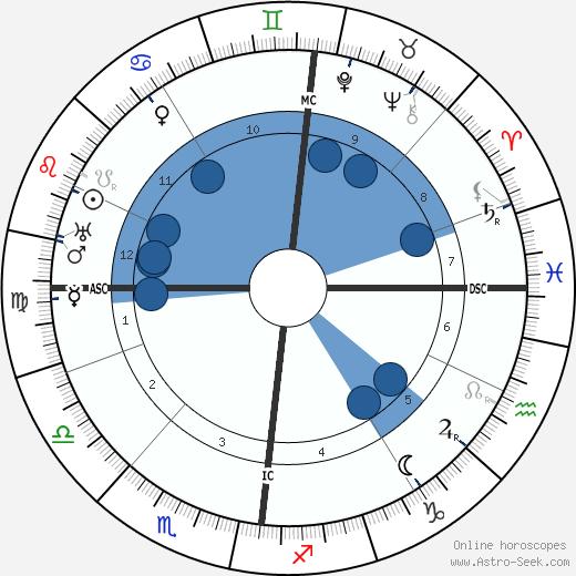 Alfred Döblin wikipedia, horoscope, astrology, instagram