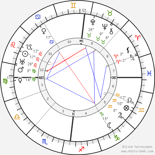 Alfred Döblin birth chart, biography, wikipedia 2018, 2019