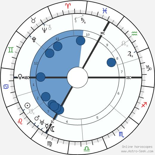 Gabrielle Renard wikipedia, horoscope, astrology, instagram