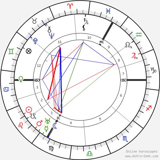 Габриелла Ренар Gabrielle Renard день рождения гороскоп, Gabrielle Renard Натальная карта онлайн