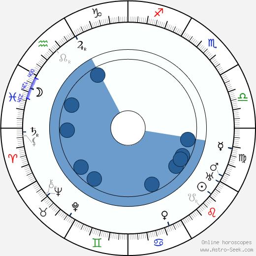 Harald Kidde wikipedia, horoscope, astrology, instagram