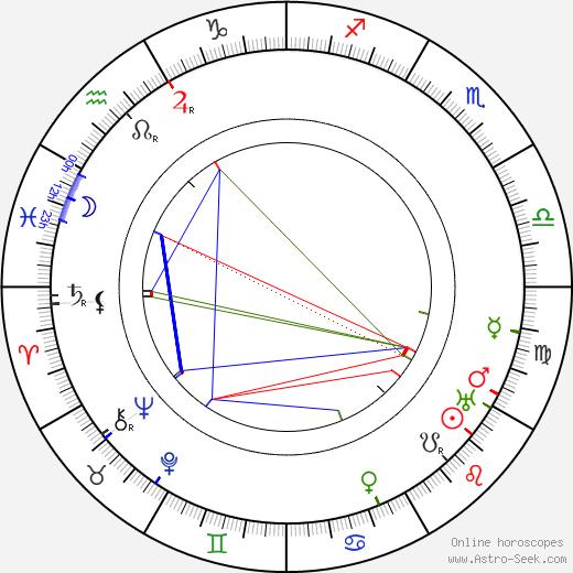 Harald Kidde birth chart, Harald Kidde astro natal horoscope, astrology