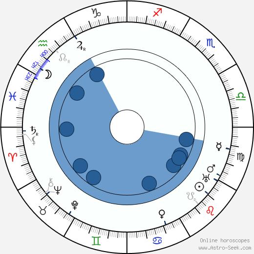 Harry A. Earnshaw wikipedia, horoscope, astrology, instagram