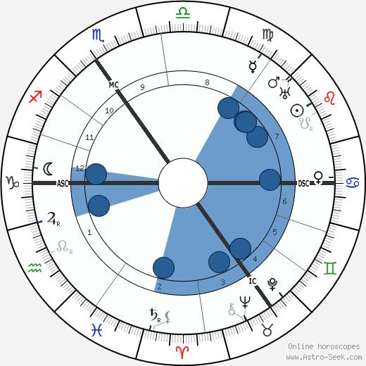 Herbert John Bennett wikipedia, horoscope, astrology, instagram