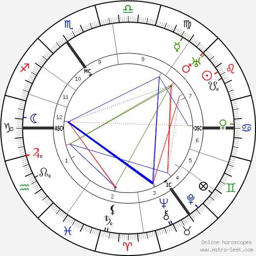 Herbert John Bennett день рождения гороскоп, Herbert John Bennett Натальная карта онлайн