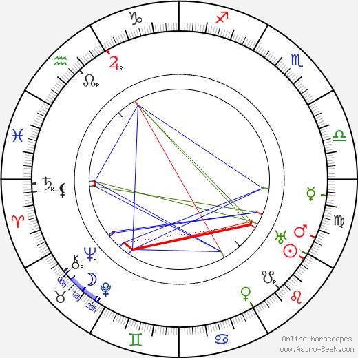 Jakub Deml astro natal birth chart, Jakub Deml horoscope, astrology