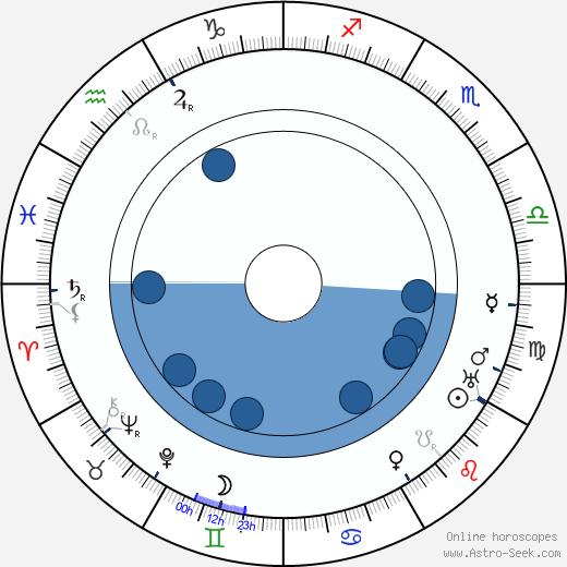 Ladislav Klíma wikipedia, horoscope, astrology, instagram