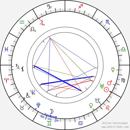 Ladislav Klíma birth chart, Ladislav Klíma astro natal horoscope, astrology