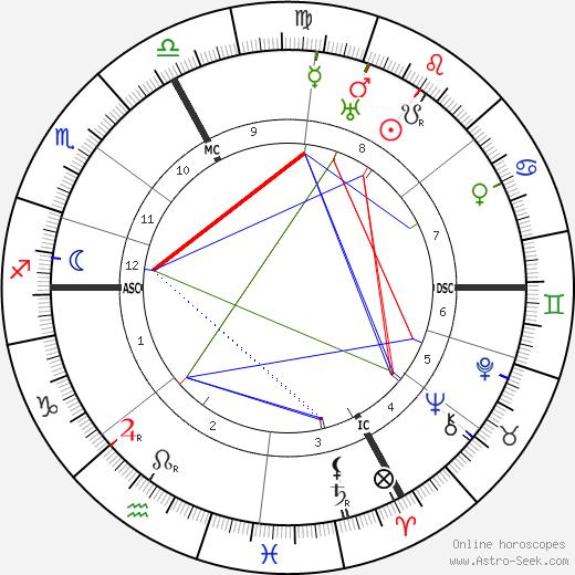 Maria Caspar-Filser день рождения гороскоп, Maria Caspar-Filser Натальная карта онлайн