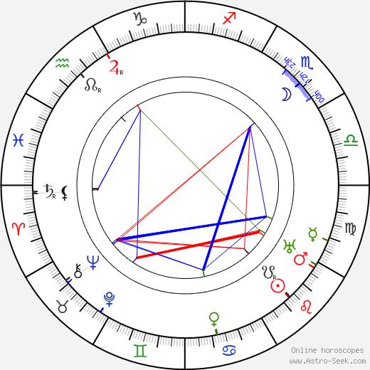 Marianna Hellerová birth chart, Marianna Hellerová astro natal horoscope, astrology