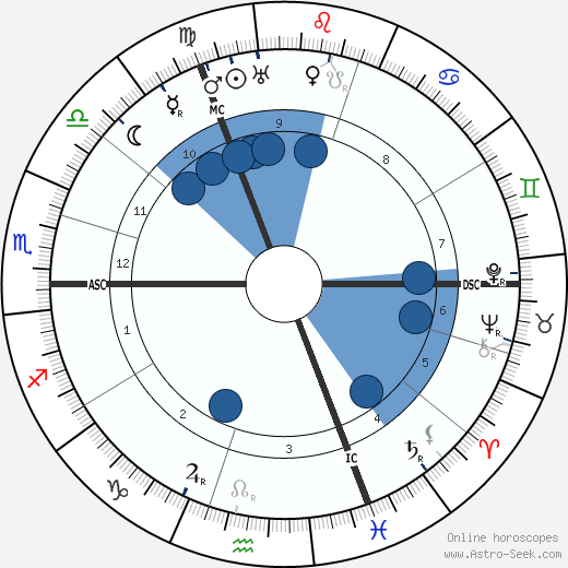 Paul Hazard wikipedia, horoscope, astrology, instagram