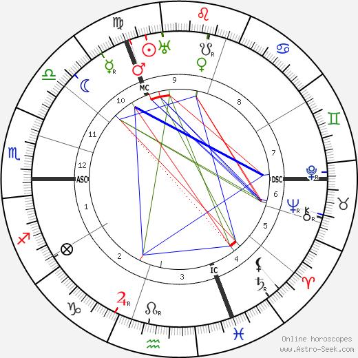 Paul Hazard tema natale, oroscopo, Paul Hazard oroscopi gratuiti, astrologia