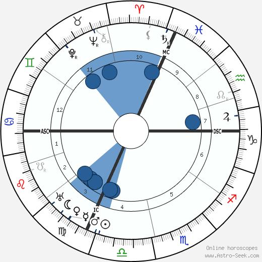 Charles Ferdinand Ramus wikipedia, horoscope, astrology, instagram