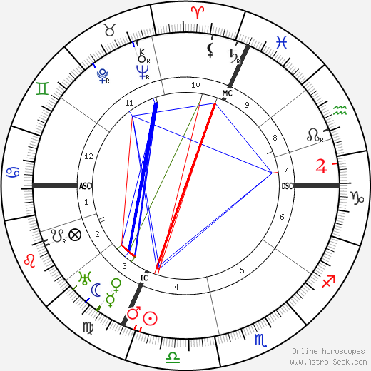 Charles Ferdinand Ramus день рождения гороскоп, Charles Ferdinand Ramus Натальная карта онлайн